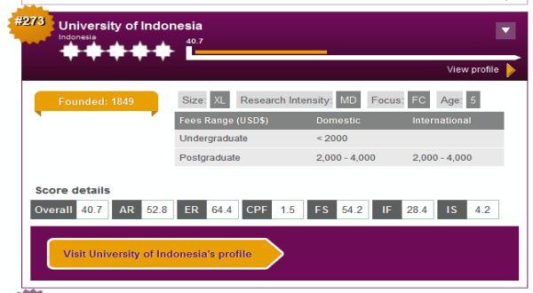 Tampilan laman QS World University Rankings 2012. (ist.)