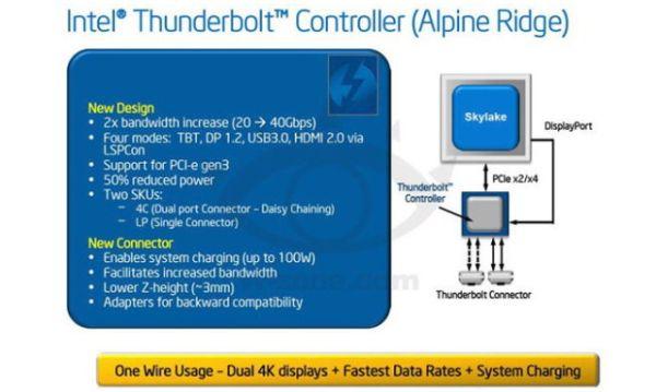 Thunderbolt 2 Miliki Kecepatan Transfer Hingga 40Gbps?