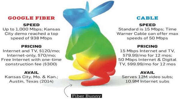 Teknologi Google Akses Internet Berkecepatan Tinggi