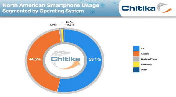 Jumlah Pemakai iOS Kalahkan Android