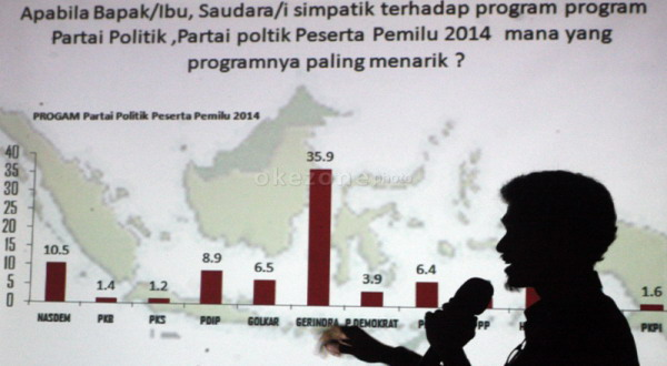 Survei Terbaru: Prabowo Unggul 3% Atas Jokowi