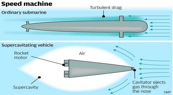 Teknologi Kapal Selam Supersonic Buatan China