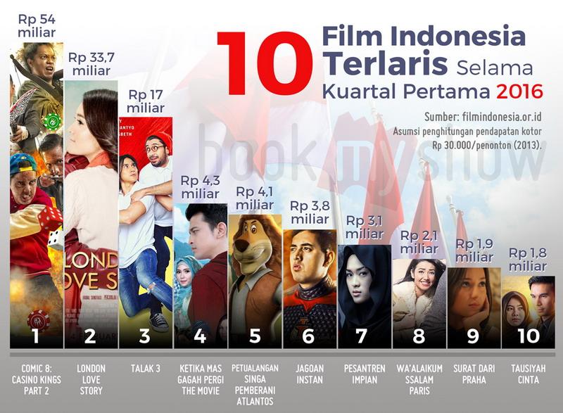 Terheboh Daftar Film Indonesia Terlaris Di Awal 2016 Okezone