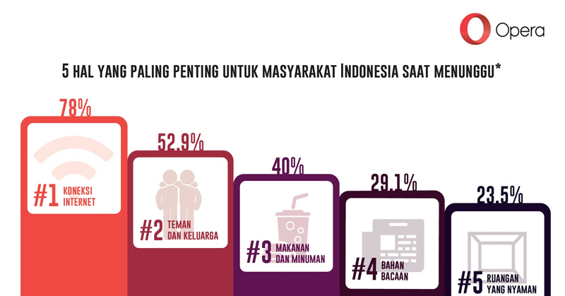 https: img.okeinfo.net content 2016 10 19 207 1518961 survei-masyarakat-indonesia-pilih-berinternet-dibanding-interaksi-sosial-jwiwredAj9.jpg