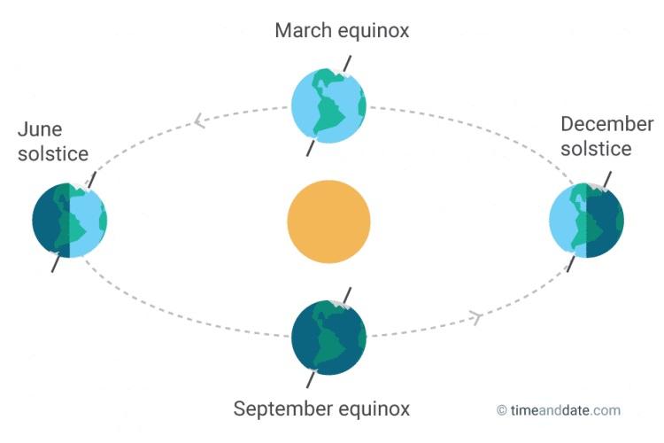 https: img.okeinfo.net content 2017 03 17 56 1645437 equinox-tidak-akan-meningkatkan-suhu-secara-drastis-di-indonesia-deyCyvboa6.jpg