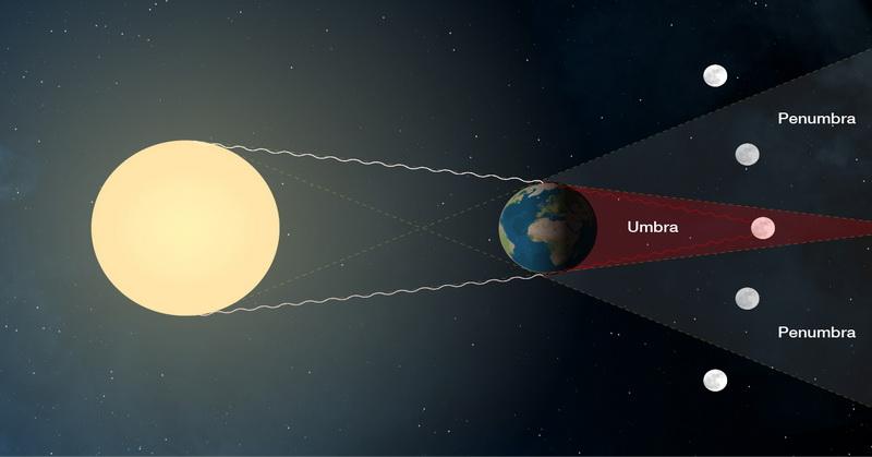 https: img.okeinfo.net content 2018 01 29 56 1851924 gerhana-bulan-total-pukulan-telak-bagi-teori-bumi-datar-RSbnNLPOvL.jpg