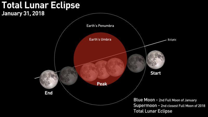https: img.okeinfo.net content 2018 01 30 56 1852321 top-techno-gerhana-bulan-pendobrak-teori-bumi-datar-hingga-matahari-bisa-padam-RdPvmTihOE.jpg