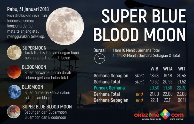 https: img.okeinfo.net content 2018 01 31 56 1852794 gerhana-bulan-total-tak-bisa-dilihat-di-beberapa-wilayah-indonesia-F2P70pVlob.jpg