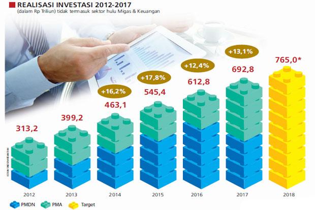 https: img.okeinfo.net content 2018 03 14 320 1872466 investor-diberi-kemudahan-berinvestasi-JZyK1jD5Hb.jpg
