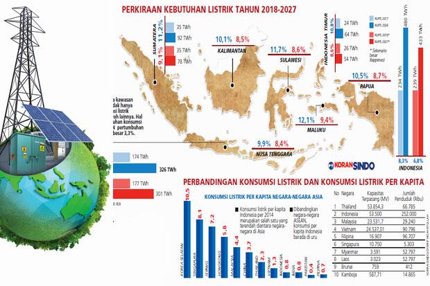 https: img.okeinfo.net content 2018 05 15 320 1898436 konsumsi-listrik-di-indonesia-masih-rendah-apa-alasannya-LFCASyzBQh.jpg
