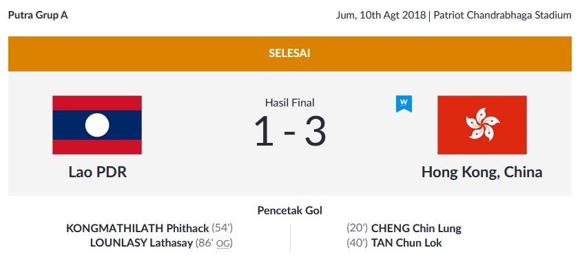 https: img.okeinfo.net content 2018 08 10 601 1934814 hasil-pertandingan-laos-vs-hong-kong-di-laga-perdana-asian-games-2018-GeSyUhtngc.jpg