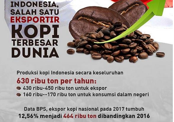 https: img.okeinfo.net content 2018 11 19 320 1980035 indonesia-salah-satu-eksportir-kopi-terbesar-di-dunia-ini-buktinya-XHu00tWwfy.png