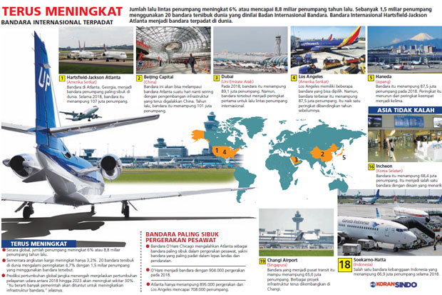 https: img.okeinfo.net content 2019 03 15 320 2030277 bandara-atlanta-paling-sibuk-di-dunia-5cF053vW84.jpg