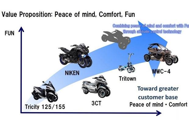 https: img.okeinfo.net content 2019 04 10 15 2041693 yamaha-siap-hadapi-honda-neowing-dengan-5-model-motor-tiga-roda-eEO7Af8iXA.jpg