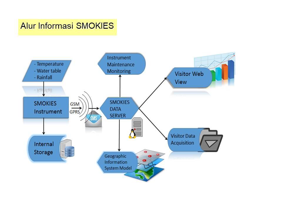 https: img.okeinfo.net content 2019 05 16 65 2056523 smokies-kini-dilengkapi-lora-untuk-menjangkau-wilayah-terpencil-cygS1pcbBH.jpeg