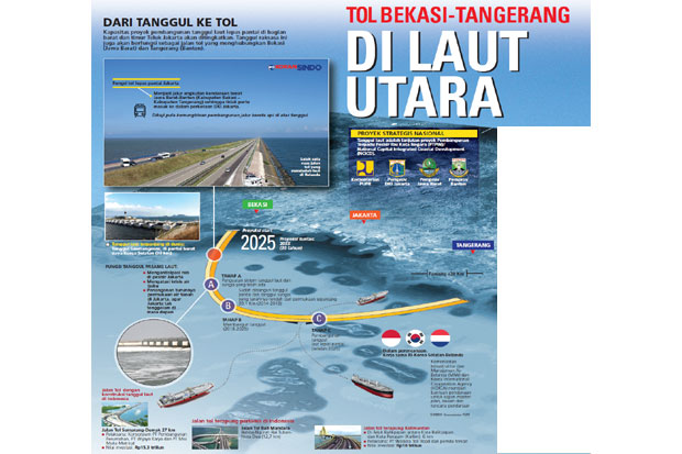 Bakal Ada Tol Bekasi-Tangerang di Atas Laut Utara Jakarta