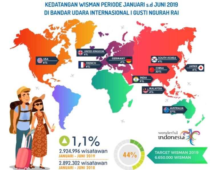 https: img.okeinfo.net content 2019 07 30 1 2085590 semester-pertama-2019-2-9-juta-wisatawan-mancanegara-masuki-bali-lewat-jalur-udara-i3wlUyKhVn.jpeg