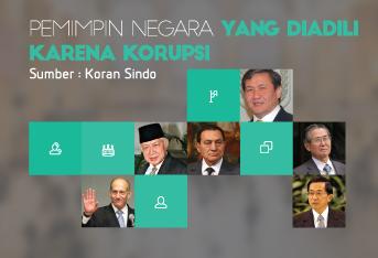Pemimpin Negara yang Diadili Karena Korupsi