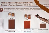 Khofifah-Emil Jadi Pemenang jika Pilkada Jatim Dilaksanakan Hari Ini