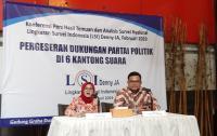 Survei LSI: Suara PDIP Turun di Pemilih Muslim