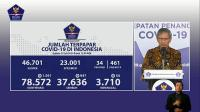 5 Provinsi Nihil Penambahan Kasus Positif Corona pada 14 Juli