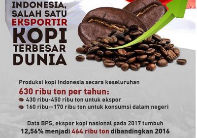 Indonesia Salah Satu Eksportir Kopi Terbesar di Dunia, Ini Buktinya