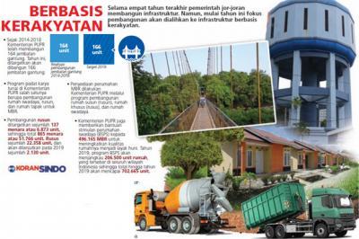 Pembangunan Infrastruktur Kerakyatan Diprioritaskan