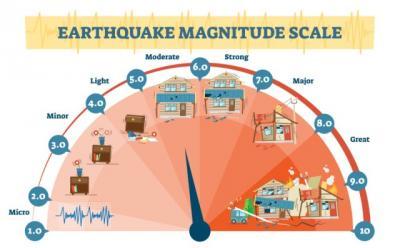 Gempa Magnitudo 5,8 Guncang Jayapura, Tak Berpotensi Tsunami